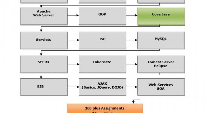 JAVA-J2EE-Roadmap-pic