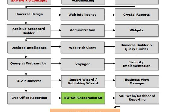 SAP-BOBJ-Roadmap-pic