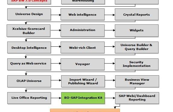 SAP-BOBJ-Roadmap-pic