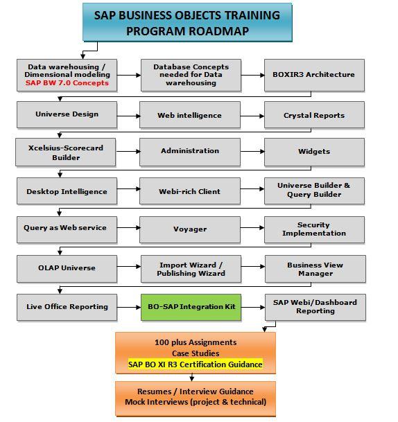 sap bobj with bw integration competency development program