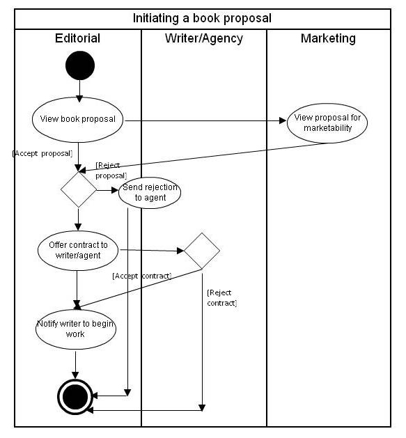 An introduction to activity diagrams zarantech another variation of an activity diagram is a diagram with swimlanes which are partitions that indicate who does whatdisplaying an actor or entity in each ccuart Images