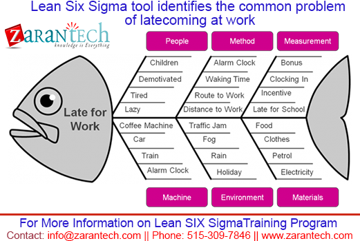 lean lean six sigma tool identifies the common problem of late coming at