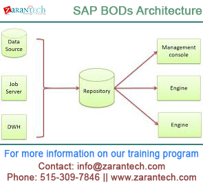 SAP PDF INTERVIEW BODS QUESTIONS