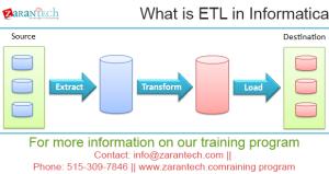 What is ETL in Informatica? - Zarantech
