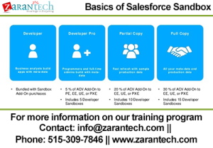 Basics of Salesforce Sandbox