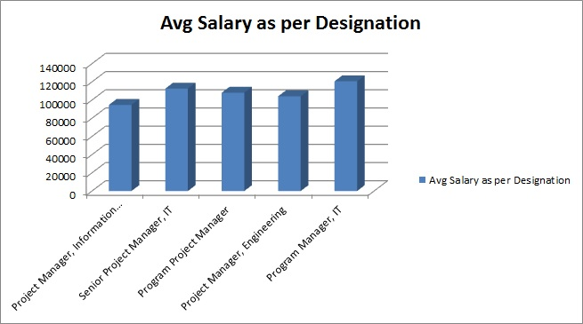 Avg Salary for PMP