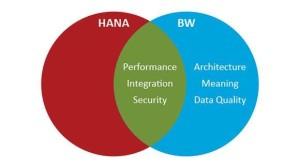 SAP NetWeaver Business Warehouse (BW) on SAP HANA