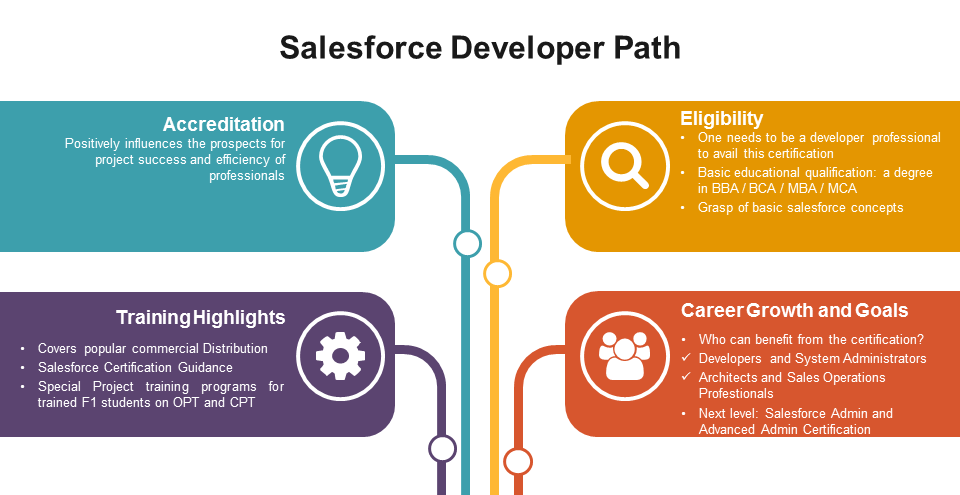 salesforce-path