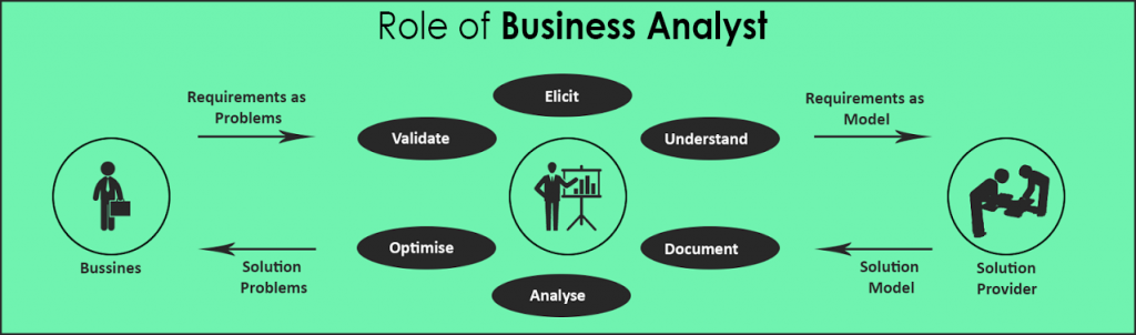 Role of Buisness Analyst