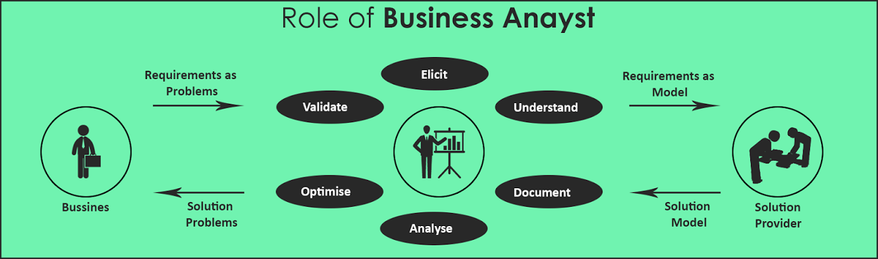role of it in business Information technology is all about storing, manipulating, distributing and processing information over the past few years, it has replaced the conventional modes of businesses with innovative technological tools.