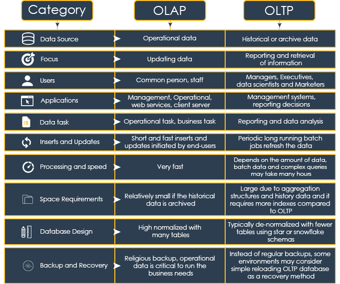Online Transaction Processing Oltp Vs Online Analytical