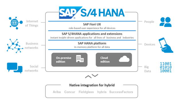 All You Wanted To Know About Sap Hana S 4 Simple Finance