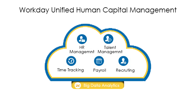 Workday Unified Human Capital Management