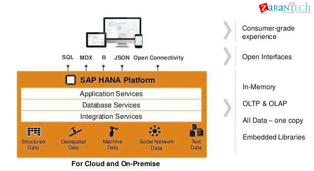 sap-hana-for-cloud-and-on-premise