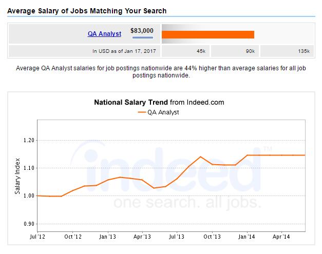 Average Salary of QA Analyst