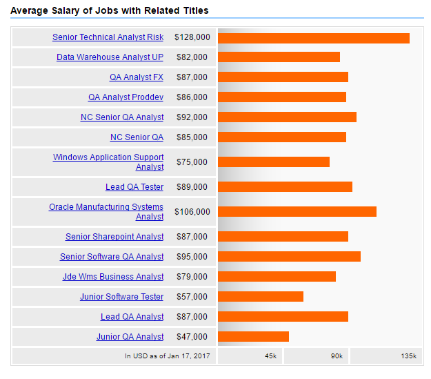 Average Salary of Quality Analyst