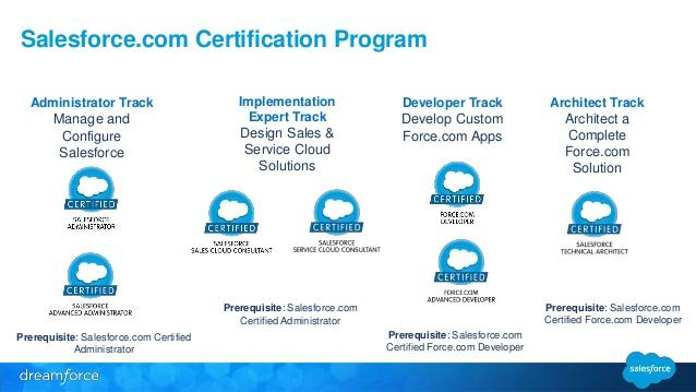 The Road to becoming a Successful Salesforce Consultant - Learning ...