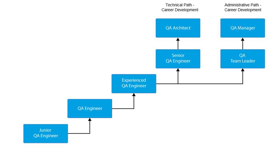 Career Path of QA