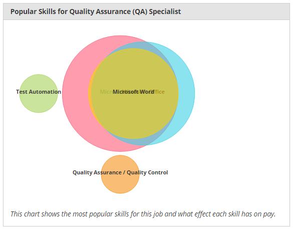 Skills for Quality Assurance (QA) Specialist