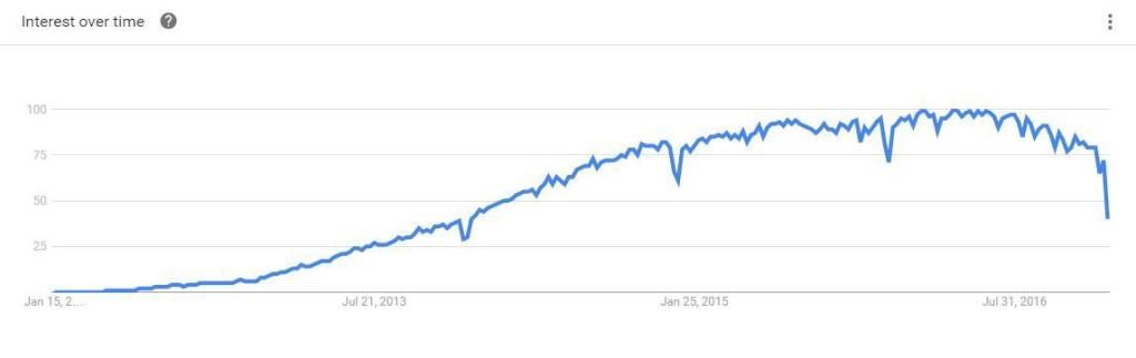 angular-google-trend