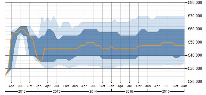 angular-salary-trend