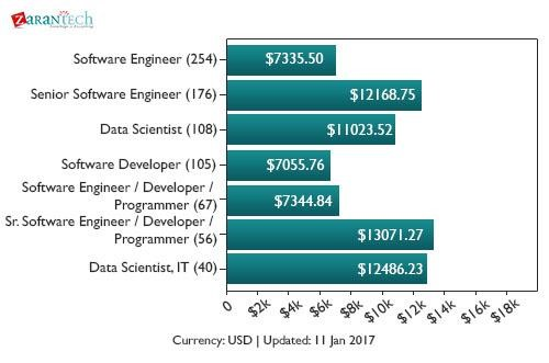 Average salary of the professionals who have Python skills
