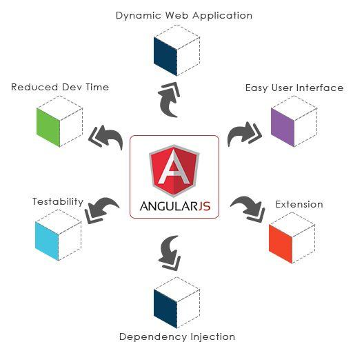 AngularJS The Best Solution For Successful Web Application
