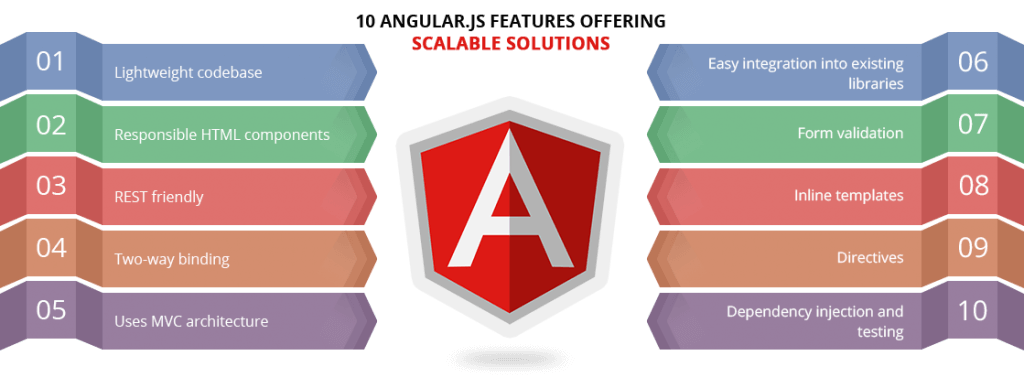 Angularjs the best solution for successful web application for Angularjs 2 architecture