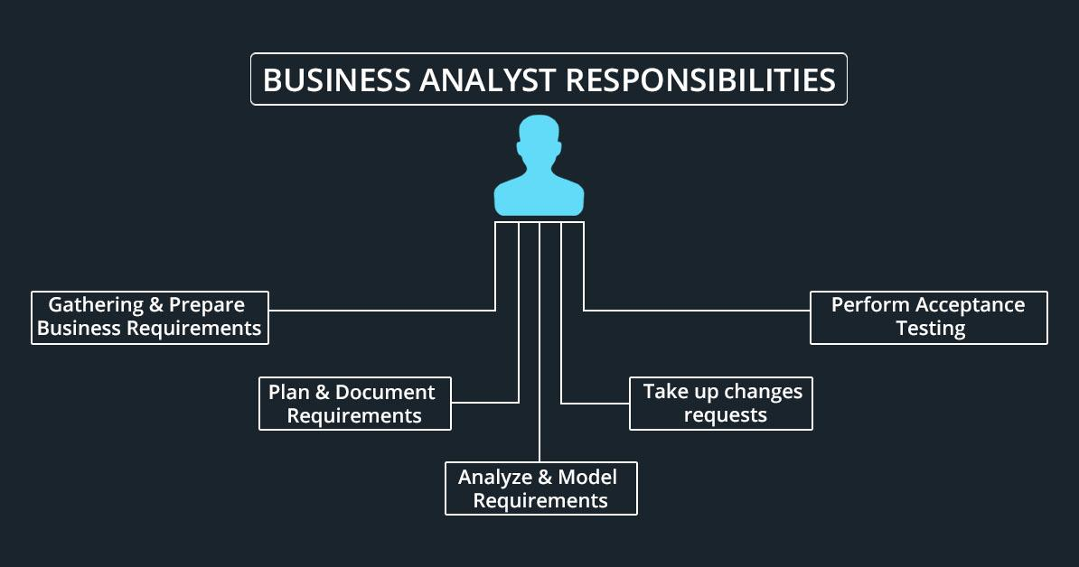 top 10 responsibilities of a business analyst