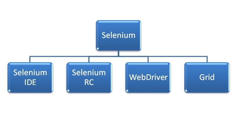 What makes Selenium such a hot favorite Automation Tool