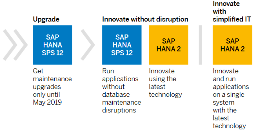Evolution of SAP HANA from 1.0 to 2.0