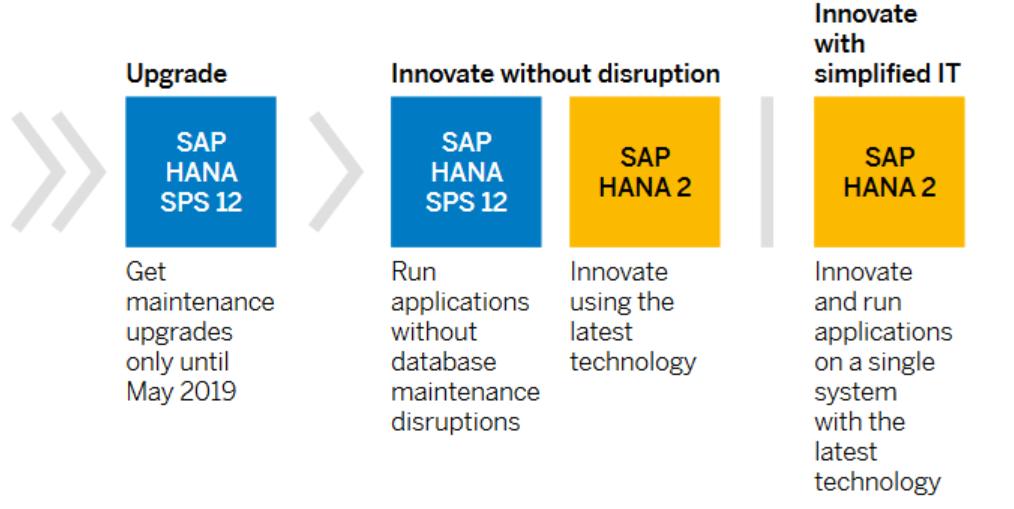 Differences between SAP HANA and SAP HANA 2 0