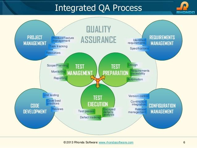 What are the must have skills for qa professionals ccuart Gallery