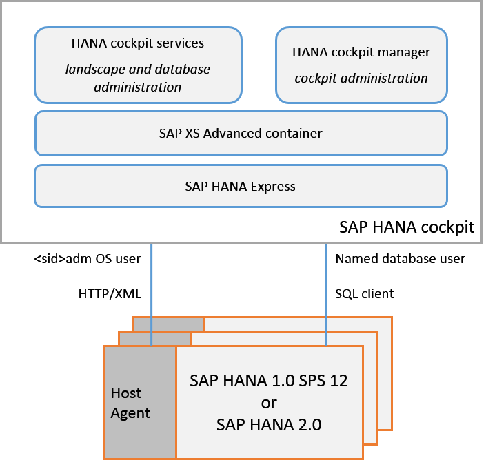 SAP HANA Cockpit Architecture Supporting both HANA 1.0 and 2.0