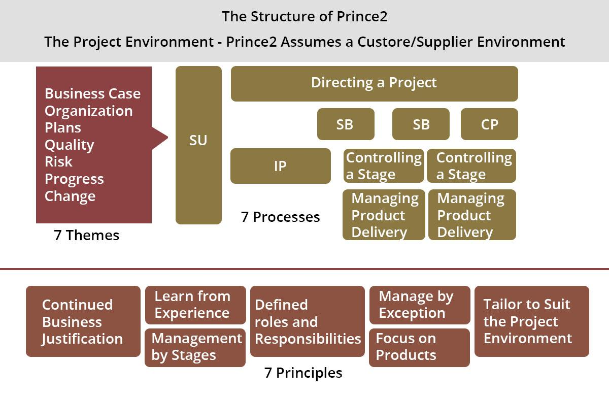 Everything about prince2 certification for project managers the structure of prince2 xflitez Images