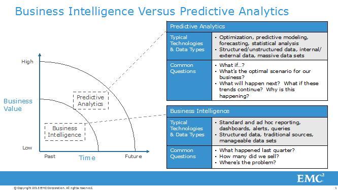 BI vs Predictive analytics