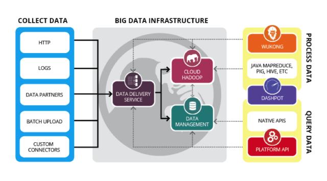 Big data Infrastructure