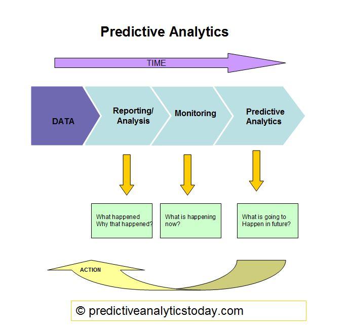 How predictive analytics works