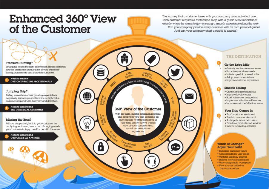 Journey of the customer through Big Data
