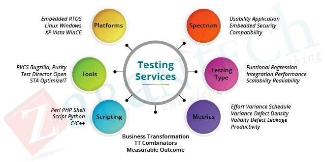 Testing services | ZaranTech