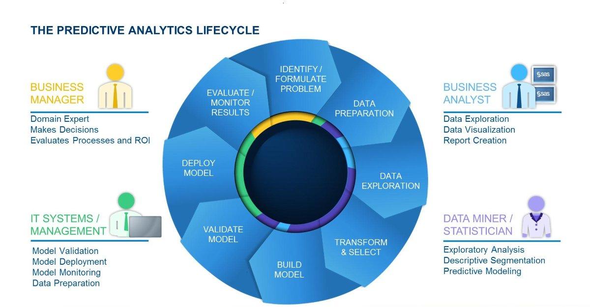 Predictive analytics life cycle