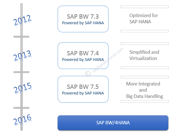 Demystifying the Difference between BW on HANA, BW, Edition