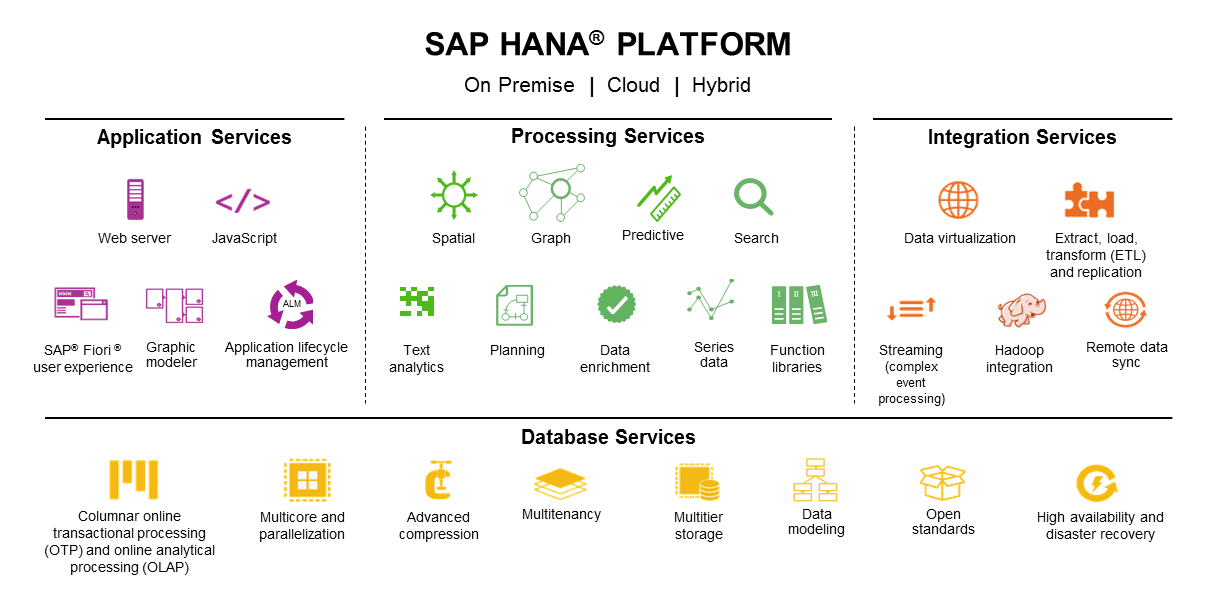 Benefits Of Choosing Sap Hana For Application Development