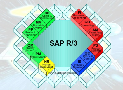 All you need to know about SAP FICO - Zarantech