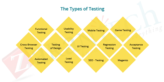 The types of testing