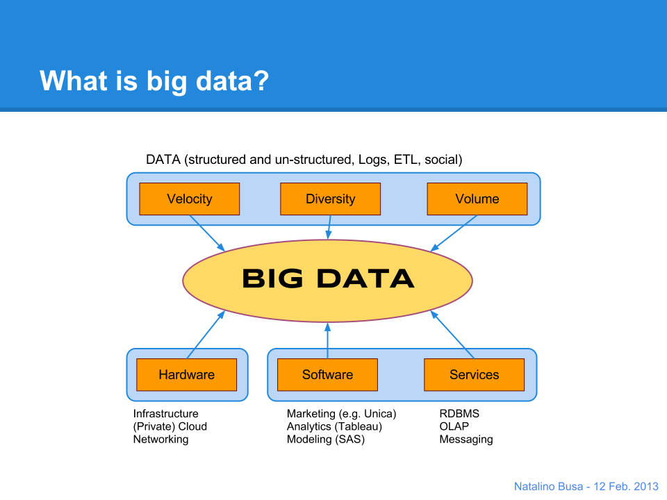 what is the effective way to handle big data