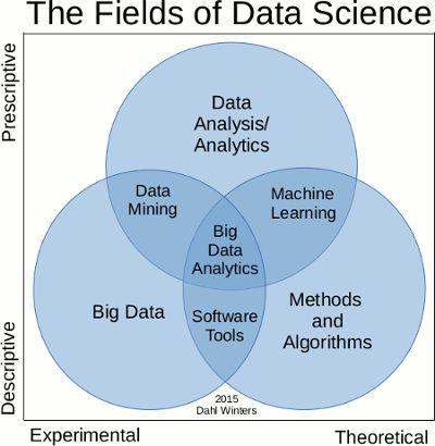 fields of data science