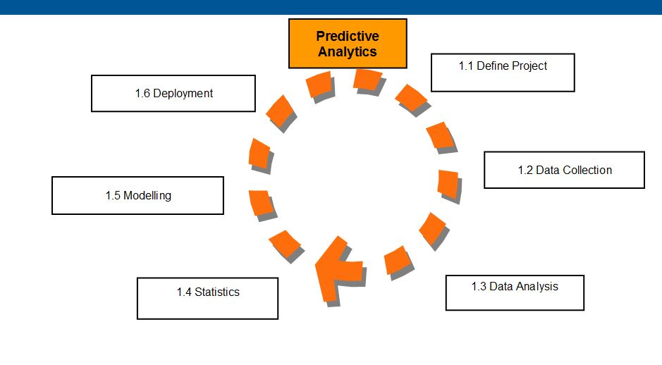 Modeling Techniques In Predictive Analytics Ebook
