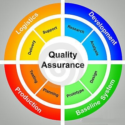 What is Quality Assurance in Project Management Zarantech