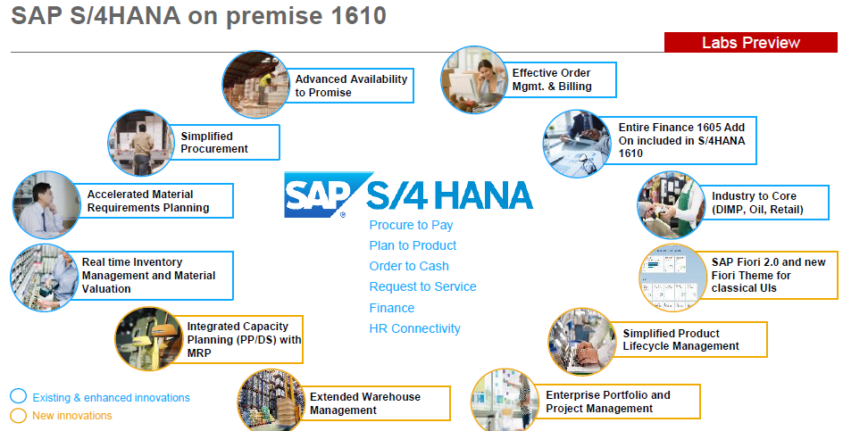 Understand The Key Differences And Innovations In Sap S